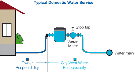 City water meter sales